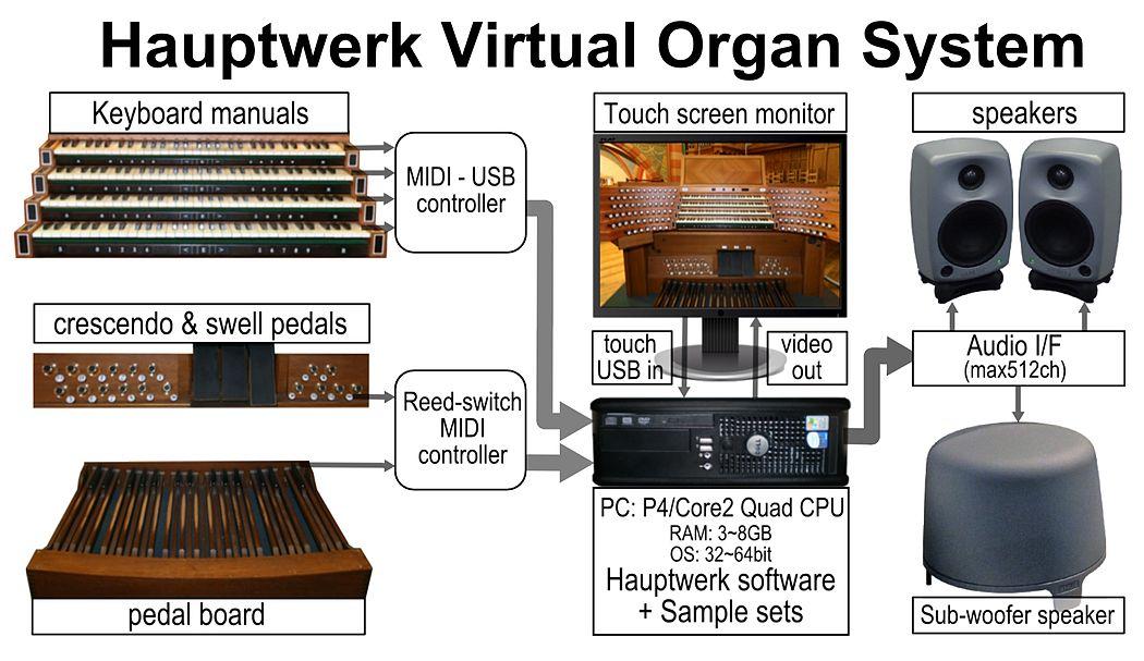 Схема типичного виртуального